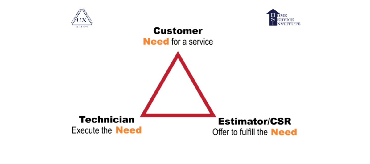 The Triangle Of Communication